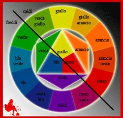 struttura dei colori